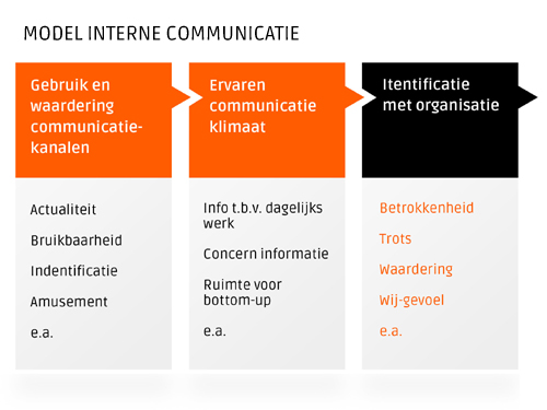 Model interne communicatie