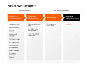 Model_klantloyaliteit